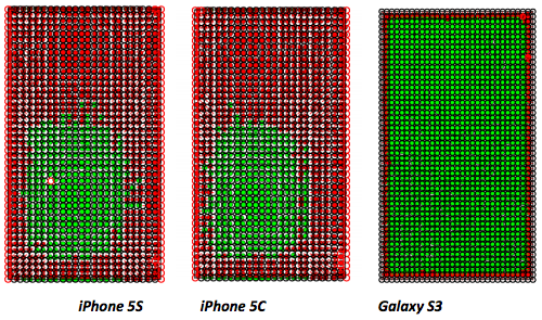 iPhone Touchscreen Accuracy – A lesson in understanding test requirements and goals
